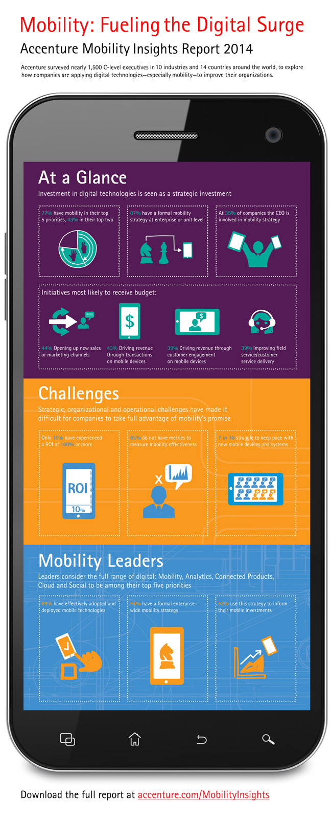 Report Shows Mobility is 'Fueling the Digital Surge'